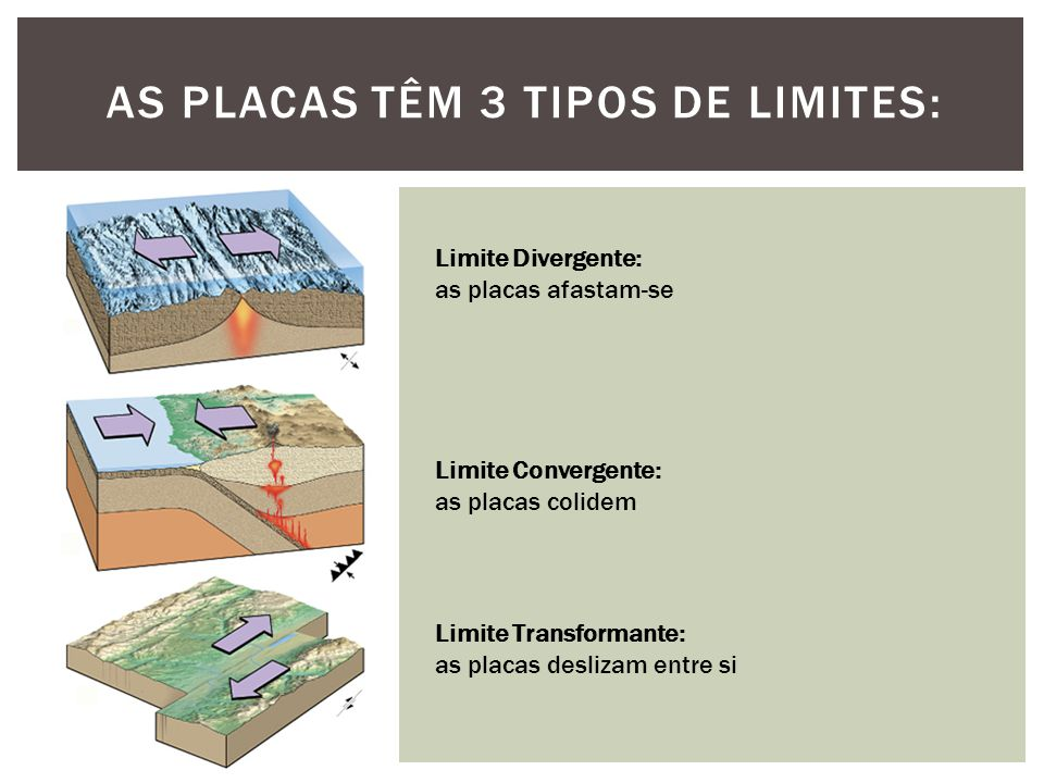 As placas têm 3 tipos de Limites: