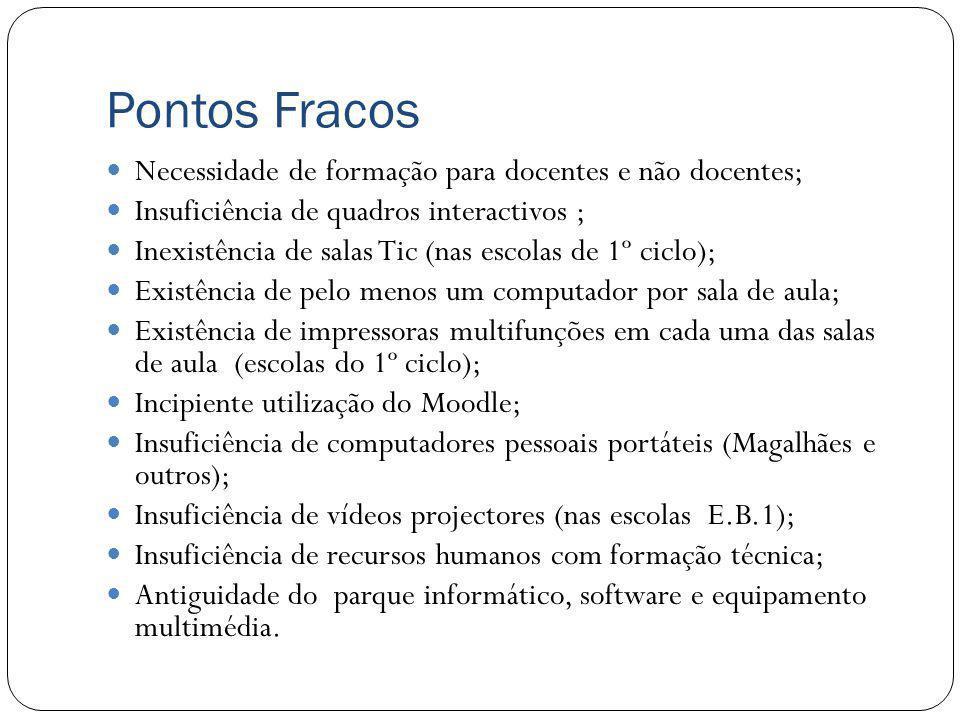 Pontos Fracos Necessidade de formação para docentes e não docentes;
