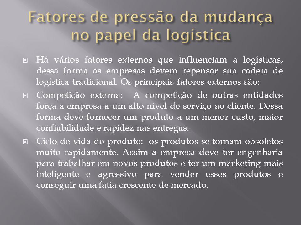 Fatores de pressão da mudança no papel da logística