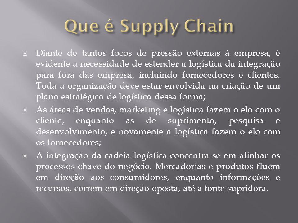 Que é Supply Chain