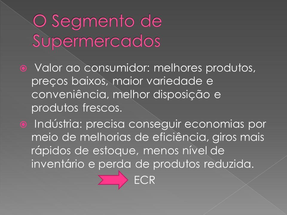O Segmento de Supermercados