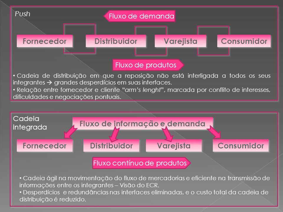 Fluxo de informação e demanda