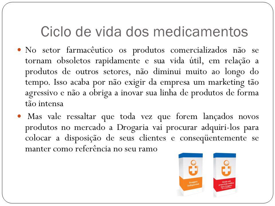 Ciclo de vida dos medicamentos
