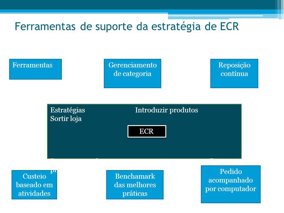 Ferramentas de suporte da estratégia de ECR