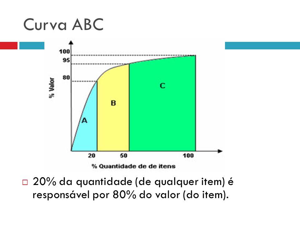 Curva ABC 20% da quantidade (de qualquer item) é responsável por 80% do valor (do item).