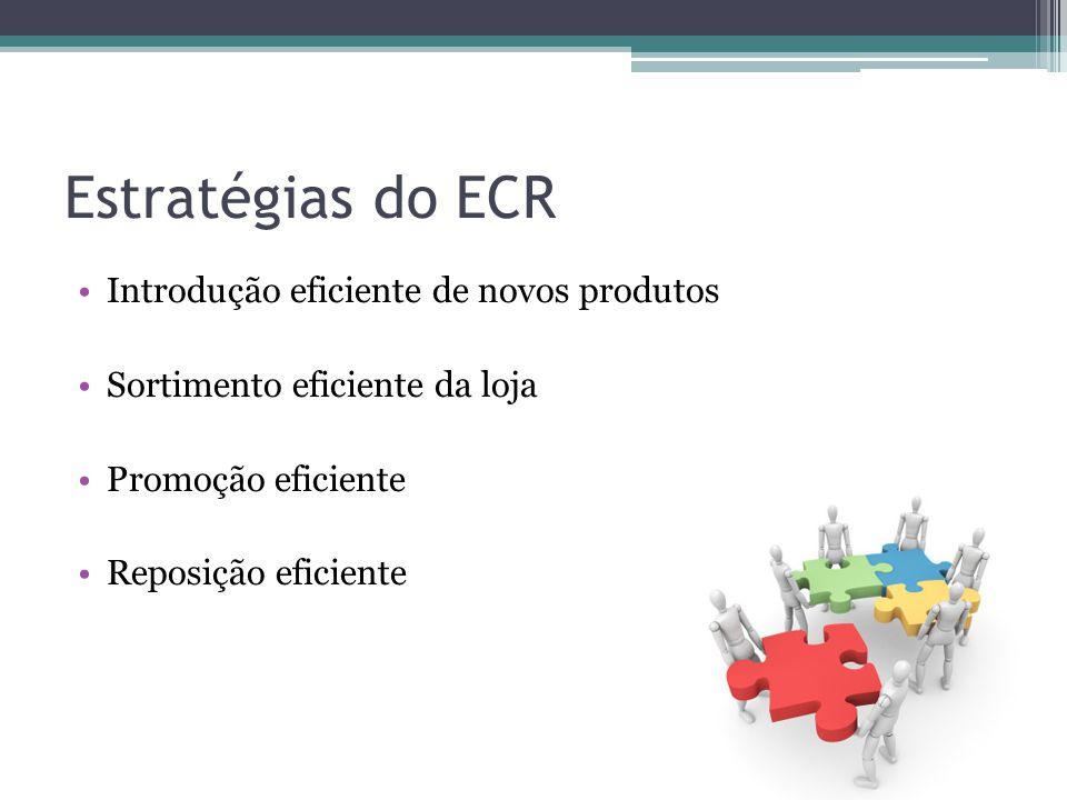 Estratégias do ECR Introdução eficiente de novos produtos