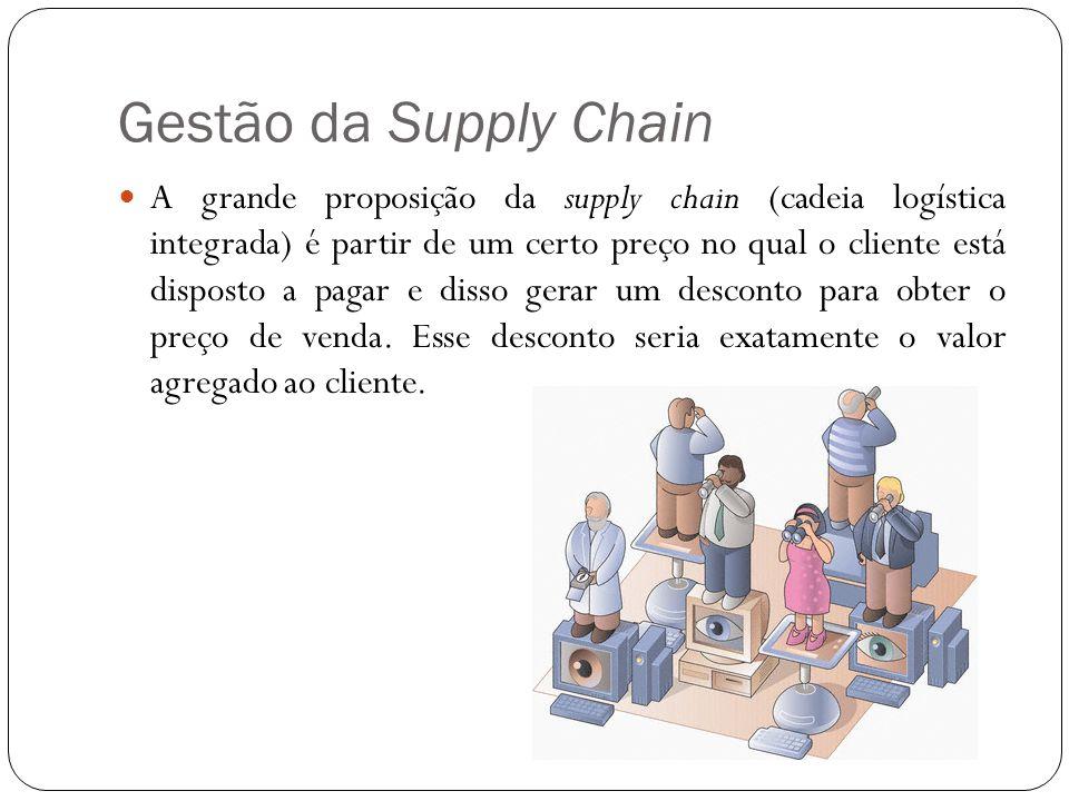 Gestão da Supply Chain
