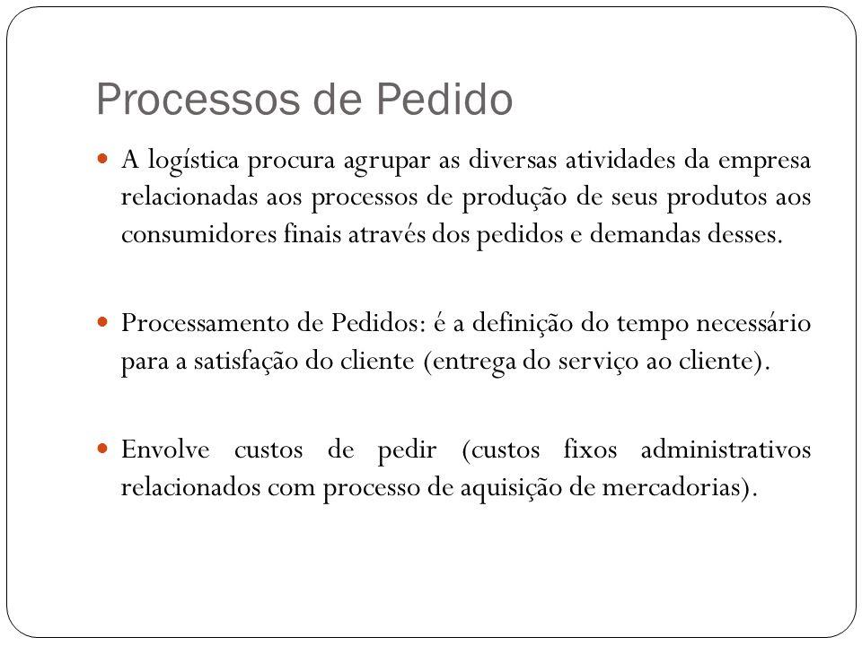 Processos de Pedido