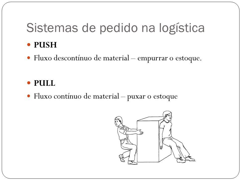Sistemas de pedido na logística