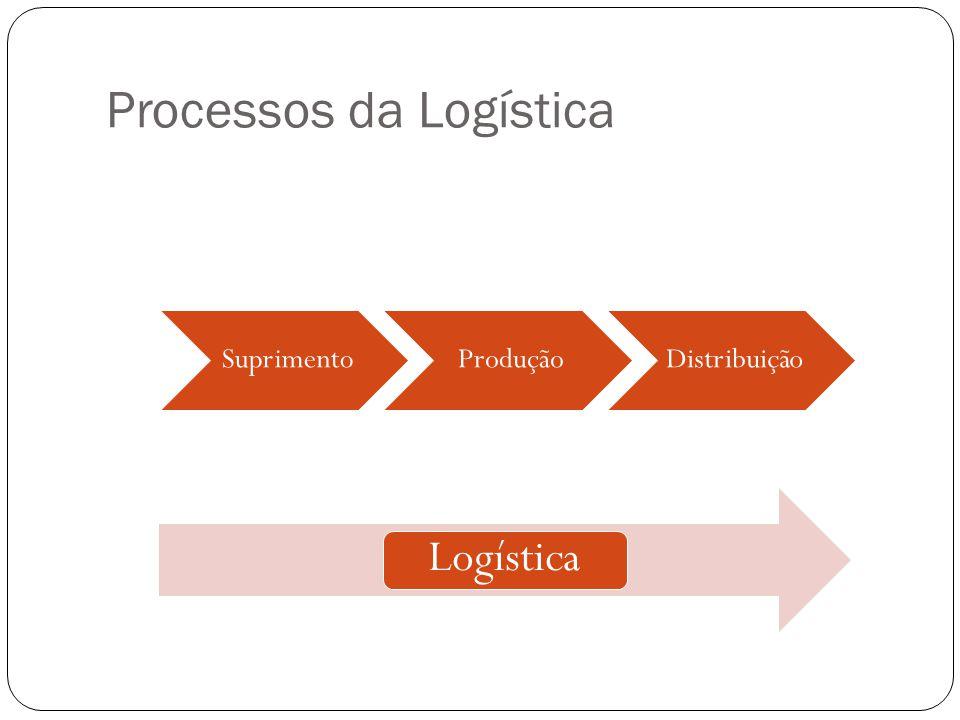 Processos da Logística