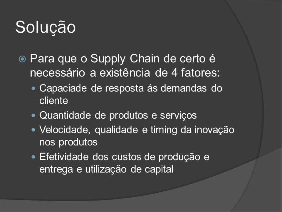 Solução Para que o Supply Chain de certo é necessário a existência de 4 fatores: Capaciade de resposta ás demandas do cliente.