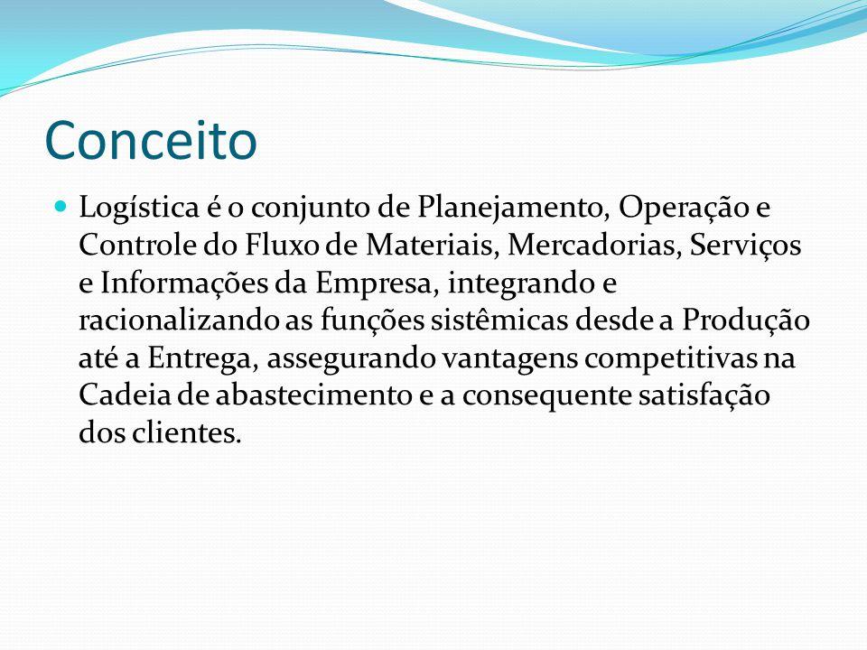 Conceito