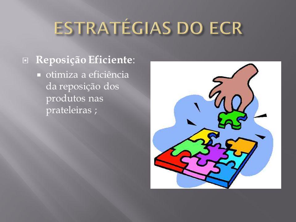 ESTRATÉGIAS DO ECR Reposição Eficiente: