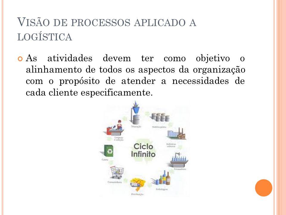 Visão de processos aplicado a logística