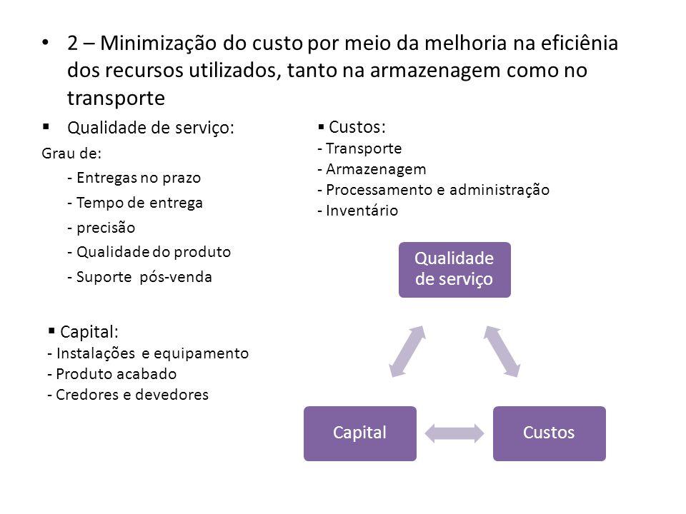 2 – Minimização do custo por meio da melhoria na eficiênia dos recursos utilizados, tanto na armazenagem como no transporte