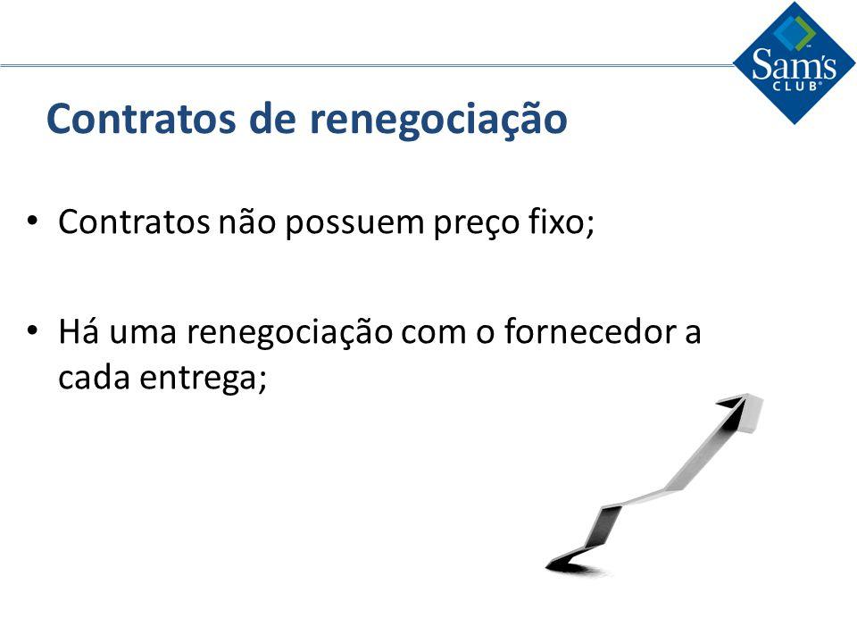 Contratos de renegociação