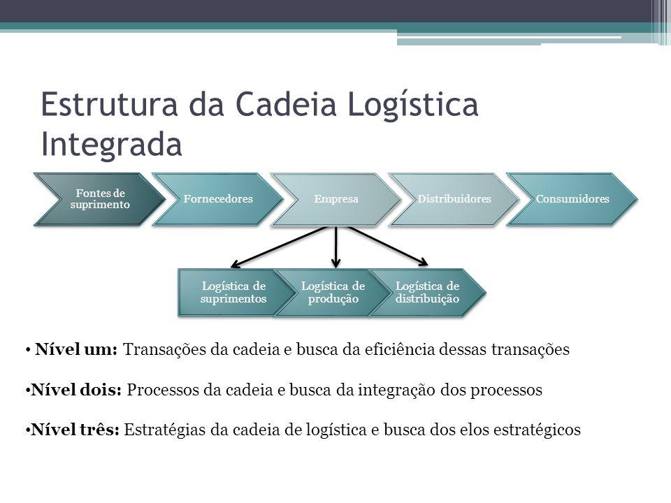 Estrutura da Cadeia Logística Integrada