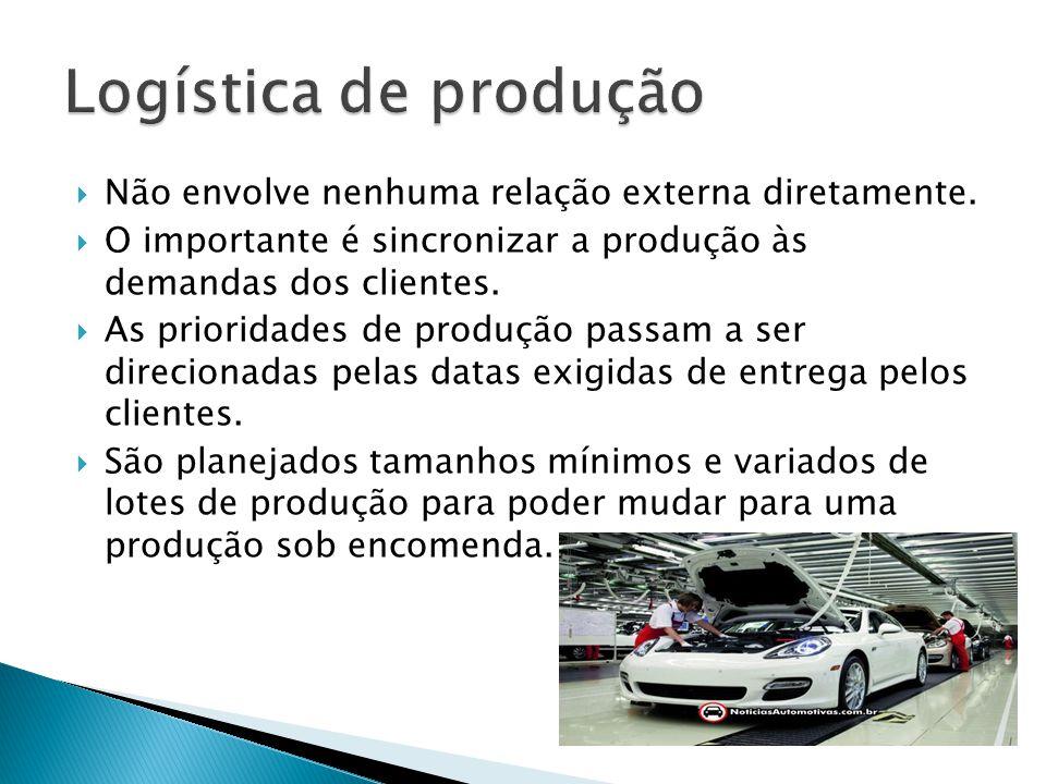 Logística de produção Não envolve nenhuma relação externa diretamente.
