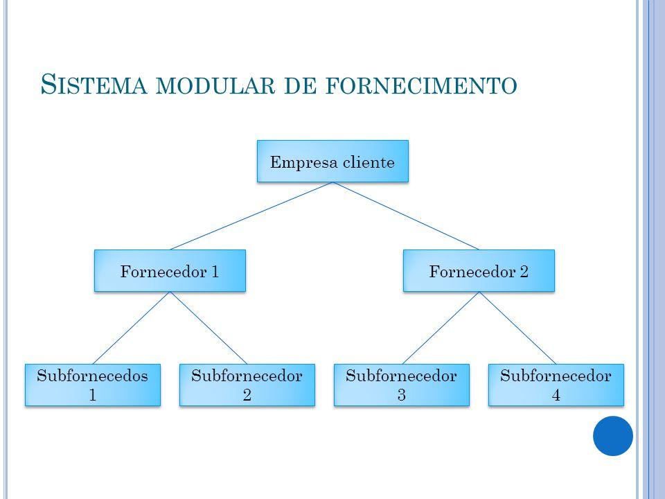 Sistema modular de fornecimento
