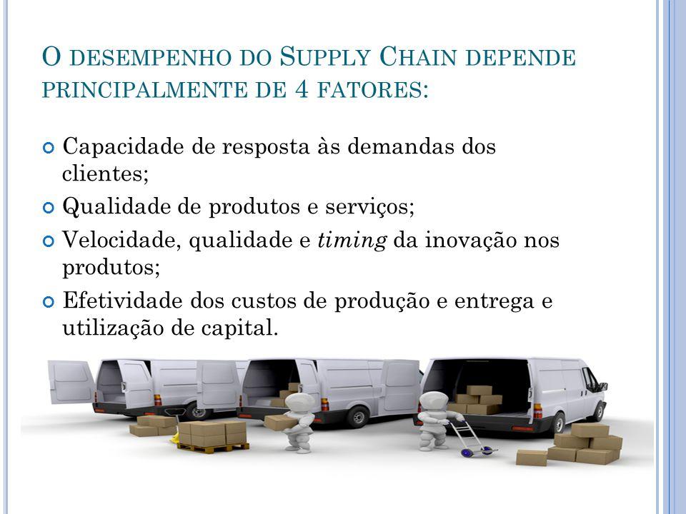 O desempenho do Supply Chain depende principalmente de 4 fatores: