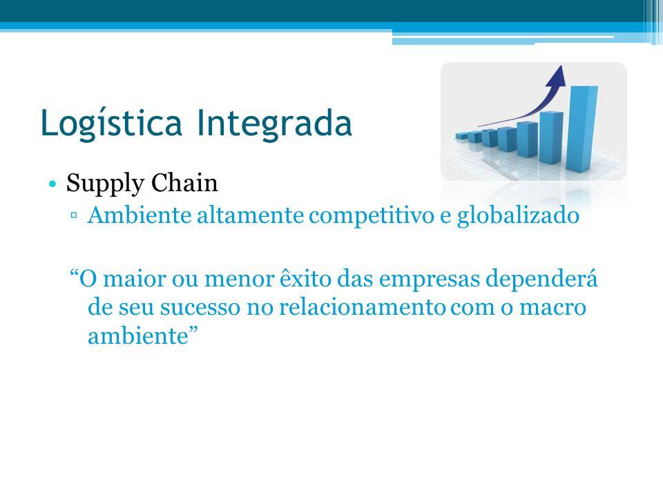 Logística Integrada Supply Chain