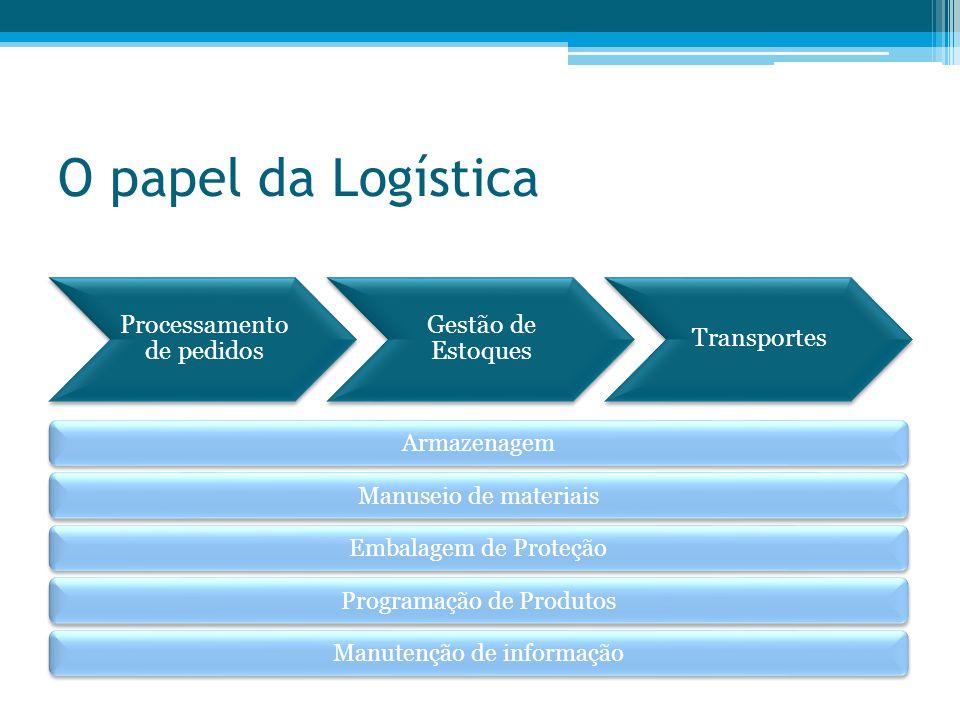 O papel da Logística Armazenagem Manuseio de materiais