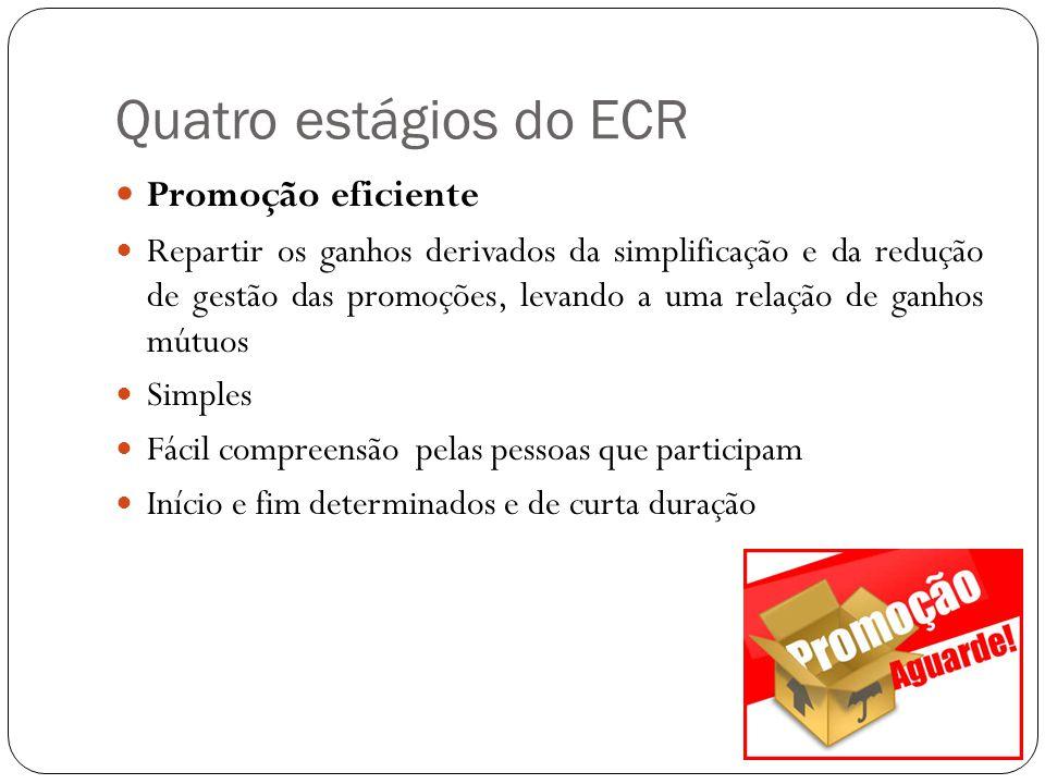 Quatro estágios do ECR Promoção eficiente