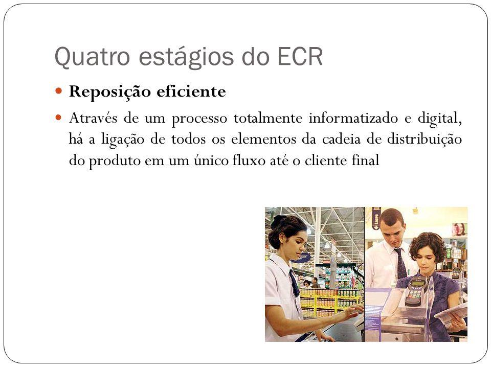 Quatro estágios do ECR Reposição eficiente