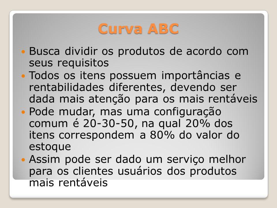 Curva ABC Busca dividir os produtos de acordo com seus requisitos