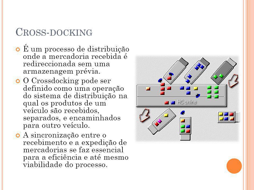 Cross-docking É um processo de distribuição onde a mercadoria recebida é redireccionada sem uma armazenagem prévia.