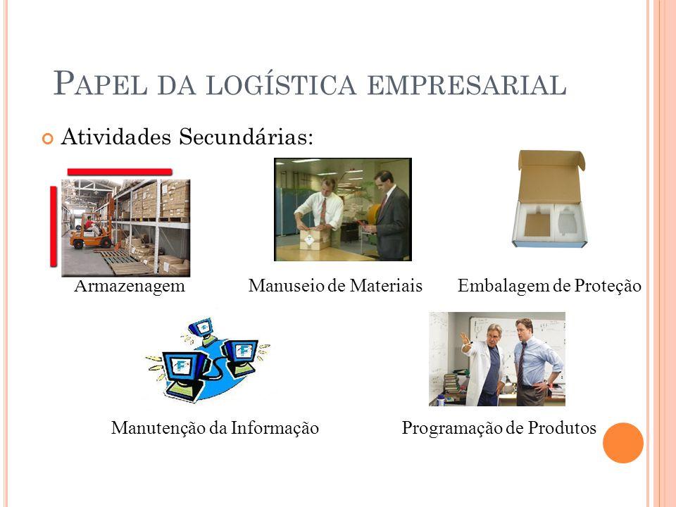 Papel da logística empresarial