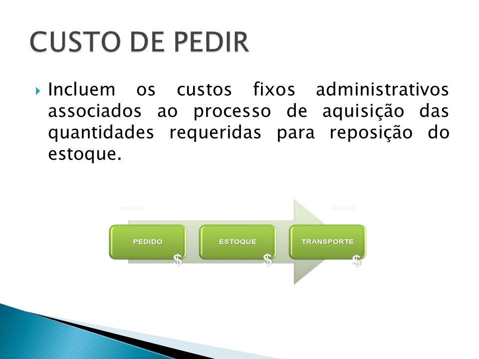 CUSTO DE PEDIR Incluem os custos fixos administrativos associados ao processo de aquisição das quantidades requeridas para reposição do estoque.