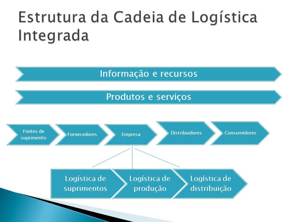 Estrutura da Cadeia de Logística Integrada