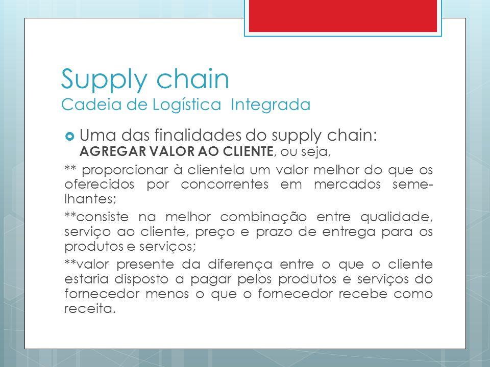 Supply chain Cadeia de Logística Integrada
