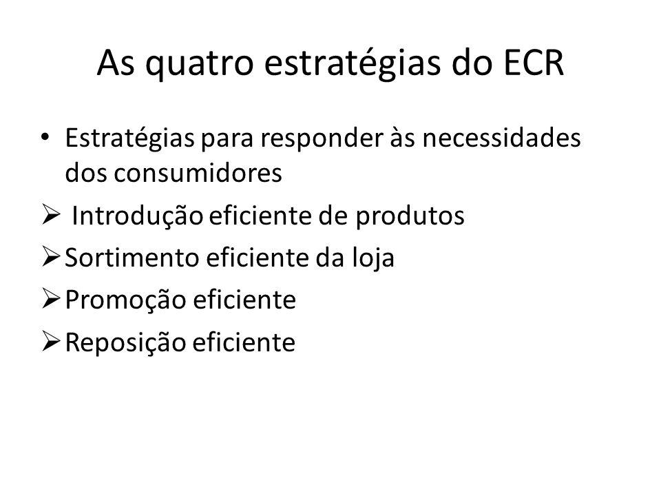 As quatro estratégias do ECR