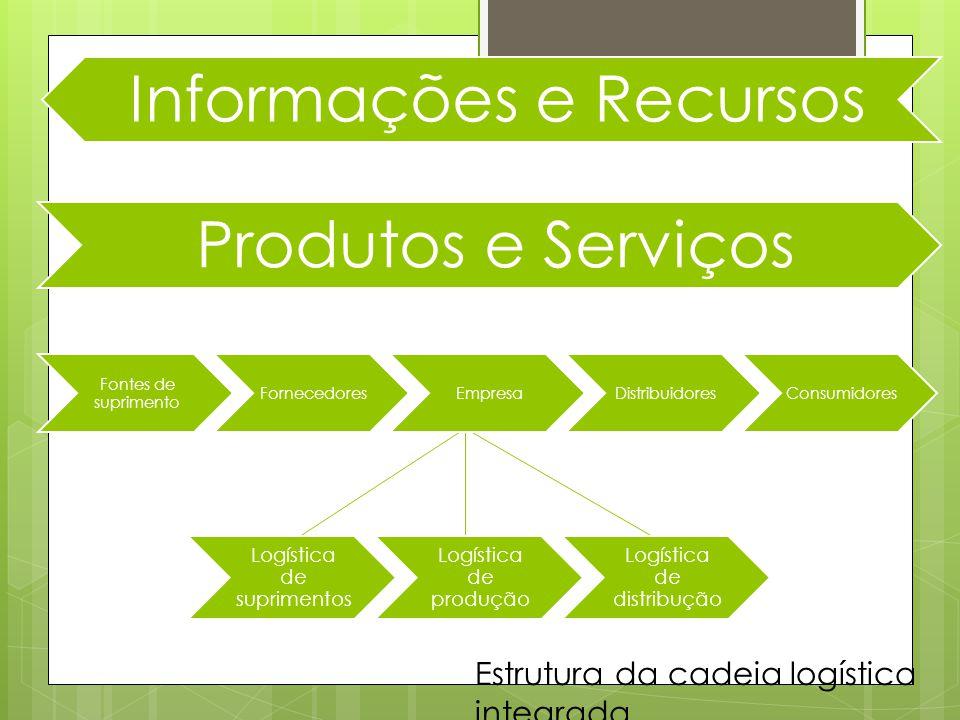 Informações e Recursos Produtos e Serviços