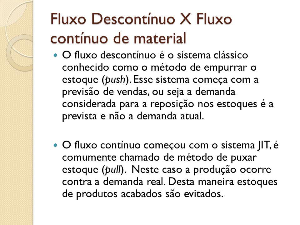 Fluxo Descontínuo X Fluxo contínuo de material