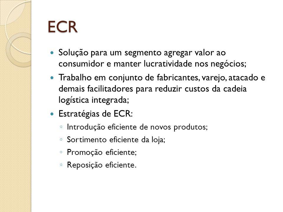 ECR Solução para um segmento agregar valor ao consumidor e manter lucratividade nos negócios;