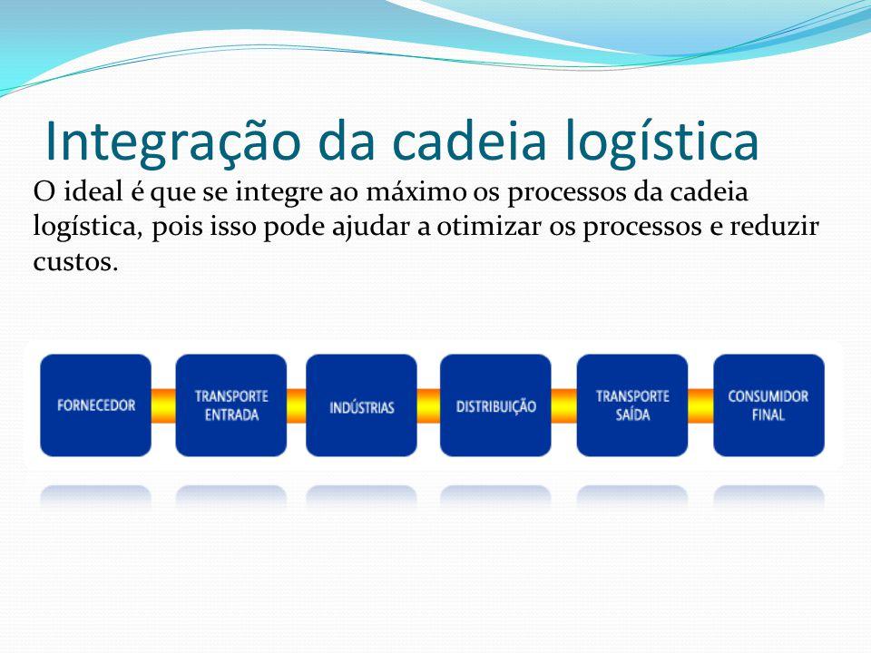 Integração da cadeia logística