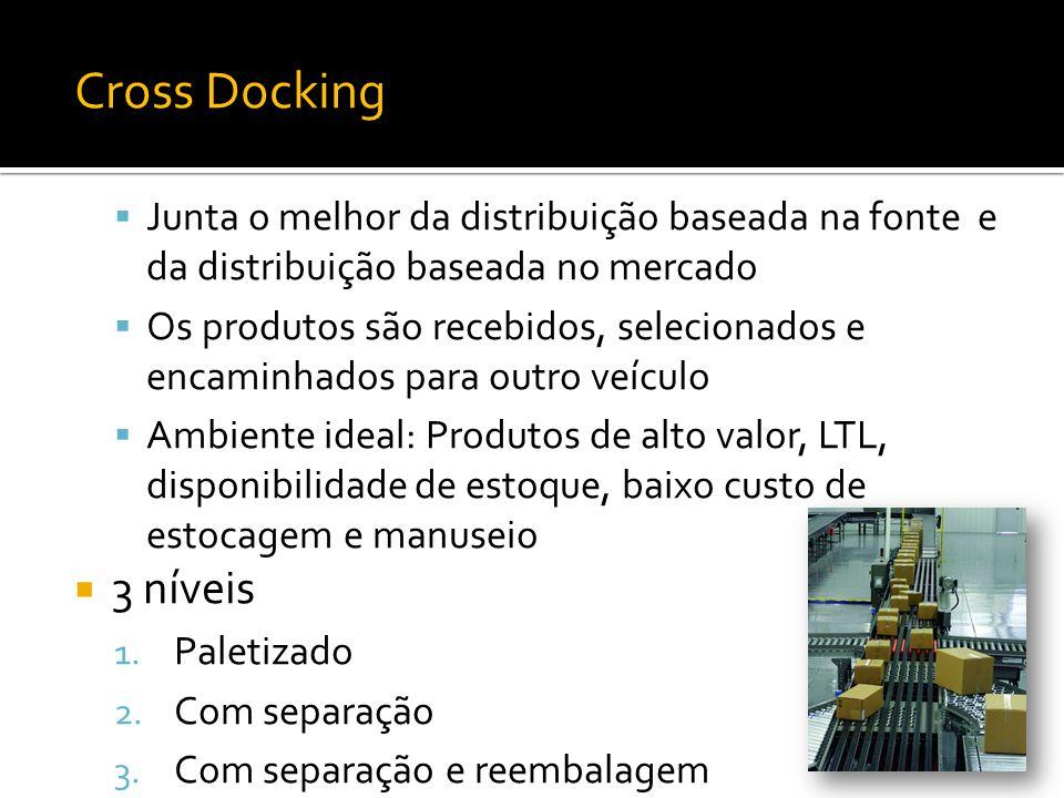 Cross Docking Junta o melhor da distribuição baseada na fonte e da distribuição baseada no mercado.