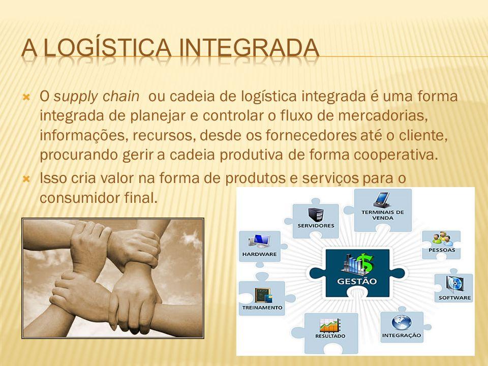 A logística integrada