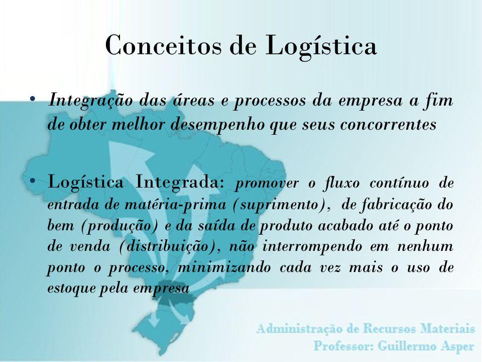 Conceitos de Logística