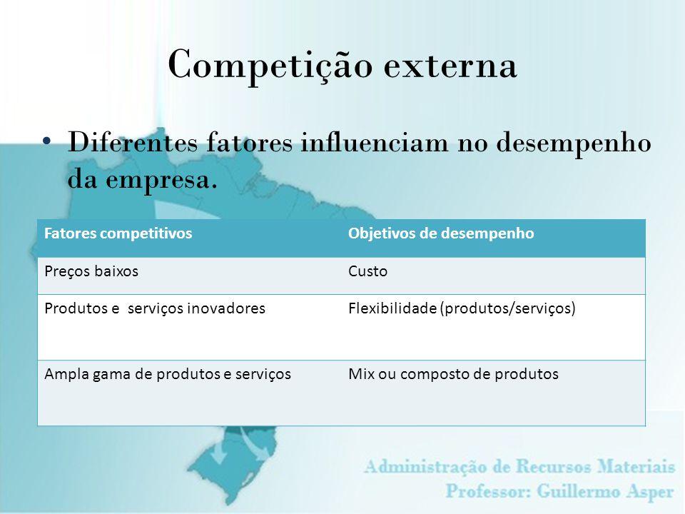 Competição externa Diferentes fatores influenciam no desempenho da empresa. Fatores competitivos. Objetivos de desempenho.