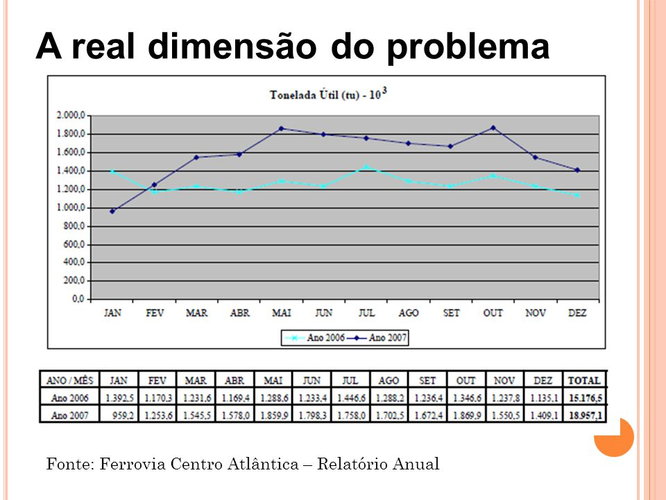 A real dimensão do problema