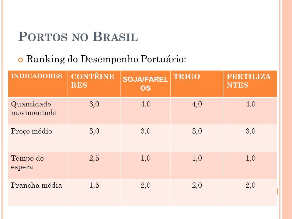 Portos no Brasil Ranking do Desempenho Portuário: CONTÊINERES