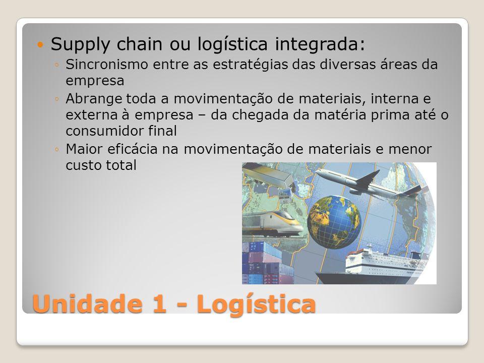Unidade 1 - Logística Supply chain ou logística integrada: