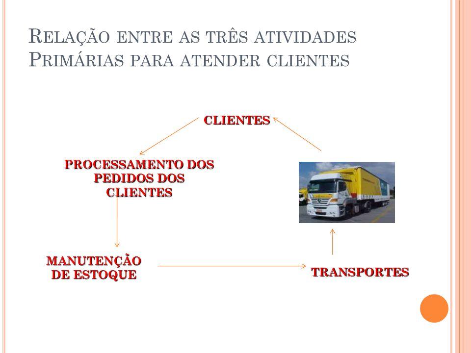 Relação entre as três atividades Primárias para atender clientes