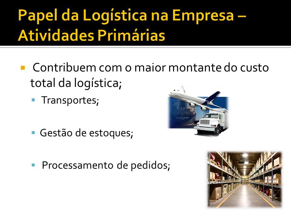 Papel da Logística na Empresa – Atividades Primárias