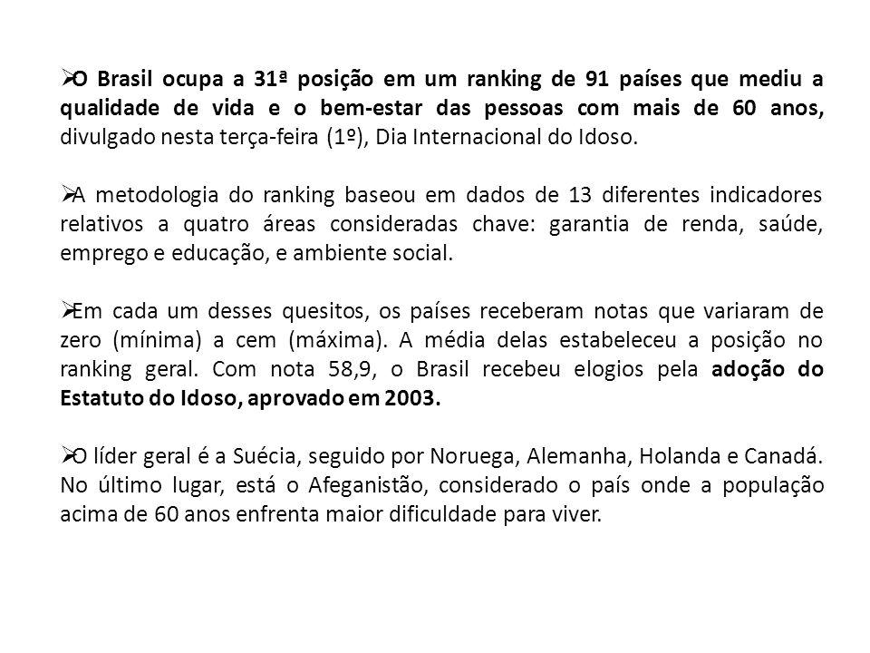 O Brasil ocupa a 31ª posição em um ranking de 91 países que mediu a qualidade de vida e o bem-estar das pessoas com mais de 60 anos, divulgado nesta terça-feira (1º), Dia Internacional do Idoso.