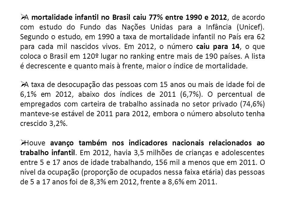 A mortalidade infantil no Brasil caiu 77% entre 1990 e 2012, de acordo com estudo do Fundo das Nações Unidas para a Infância (Unicef). Segundo o estudo, em 1990 a taxa de mortalidade infantil no País era 62 para cada mil nascidos vivos. Em 2012, o número caiu para 14, o que coloca o Brasil em 120º lugar no ranking entre mais de 190 países. A lista é decrescente e quanto mais à frente, maior o índice de mortalidade.